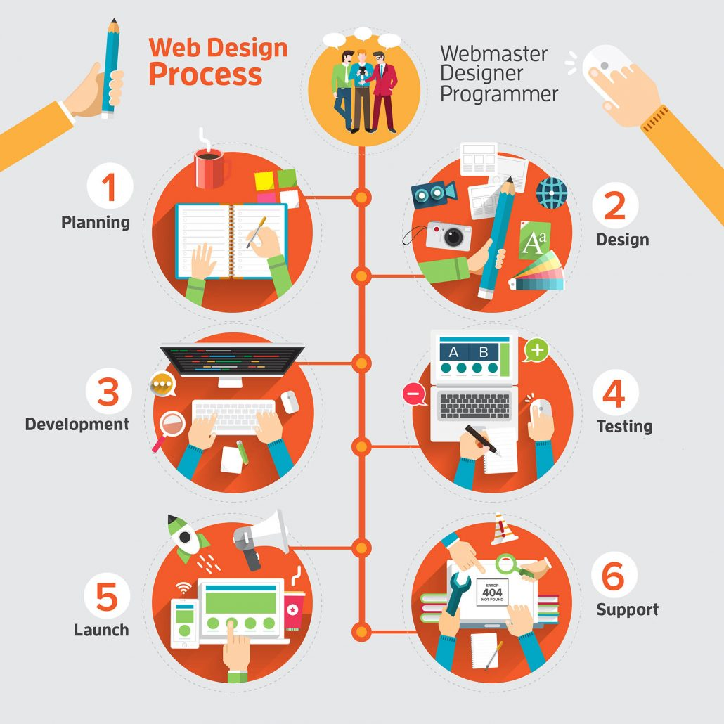 webdesign process as infographic